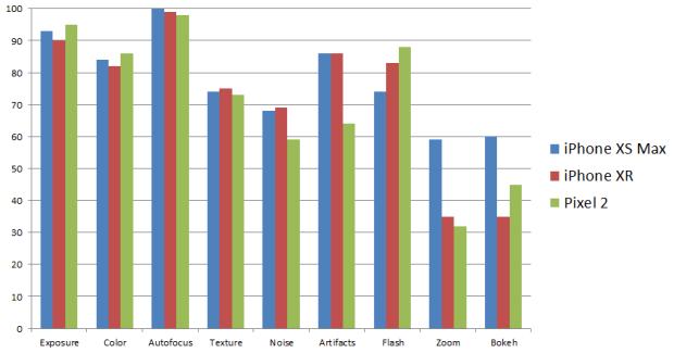 DxOMark 評比 iPhone XR 為「排名最高的單鏡頭手機」,低空超越 2017 年的 Pixel 2 Image-013
