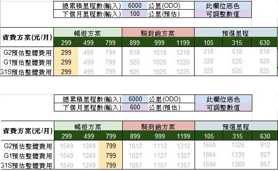 觀點:新預選里程方案讓 Gogoro 與合作夥伴平等競爭,今年有更多選擇 Image-054