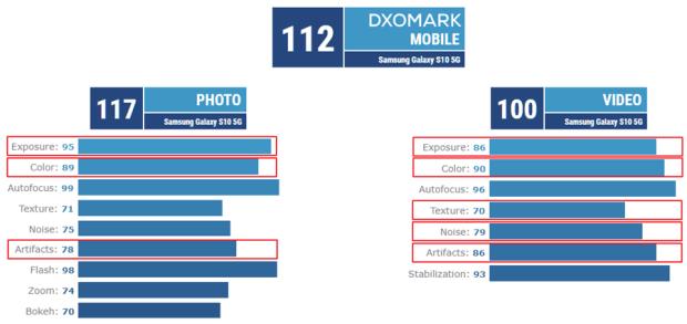 三星 Galaxy S10+ 5G 版追平 112 分,華為 P30 Pro 出現對手了! image-29