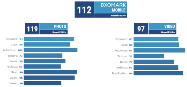 三星 Galaxy S10+ 5G 版追平 112 分,華為 P30 Pro 出現對手了! image-31