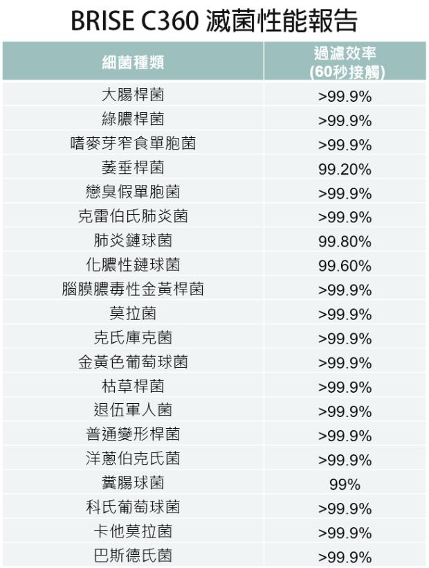 [實測] BRISE C360 空氣清淨機:不只防空汙還抗流感,安靜、每月電費不到15元 %E6%8A%91%E8%8F%8C%E5%A0%B1%E5%91%8A1