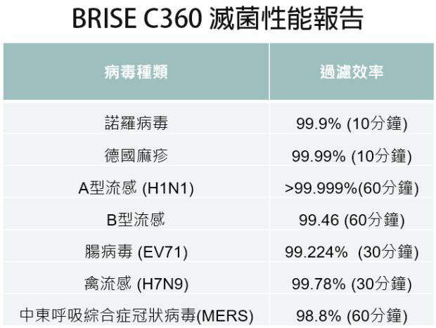 [實測] BRISE C360 空氣清淨機:不只防空汙還抗流感,安靜、每月電費不到15元 %E6%8A%91%E8%8F%8C%E5%A0%B1%E5%91%8A2