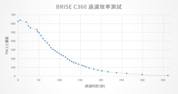 [實測] BRISE C360 空氣清淨機:不只防空汙還抗流感,安靜、每月電費不到15元 PM%E4%B8%8B%E9%99%8D%E9%80%9F%E5%BA%A6