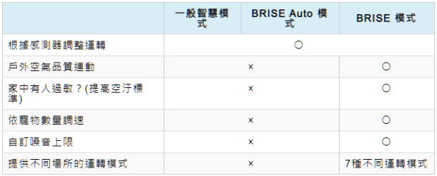 [實測] BRISE C360 空氣清淨機:不只防空汙還抗流感,安靜、每月電費不到15元 image-11