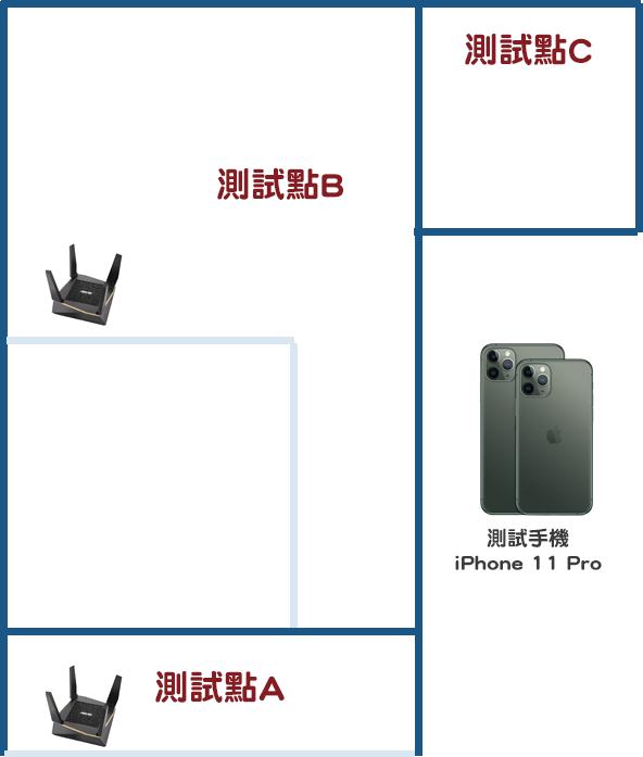 【實測】ASUS AX6100 WiFi6 AiMesh 搭配 iPhone 11 Pro,大空間、跨樓層無線網路救星 %E6%B8%AC%E8%A9%A6%E6%83%85%E5%A2%83