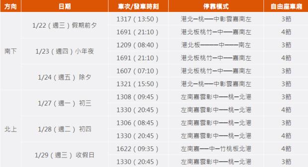 高鐵春節疏運加班車 1/2 凌晨開放購票,新年期間自由座車箱數將配合調整 Image-232