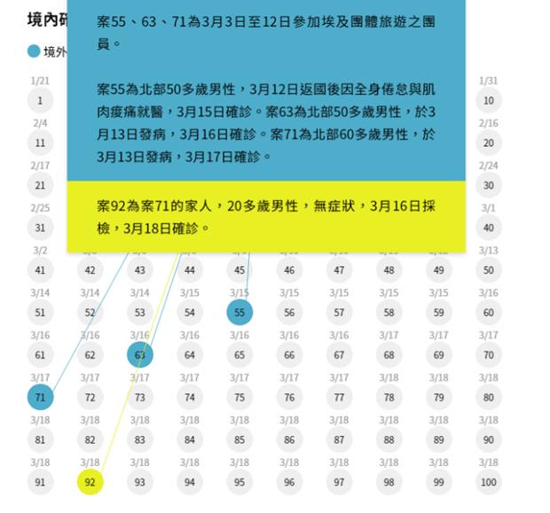 圖解武漢肺炎確診者之間身分關係,聯合報推網頁服務 Image-117