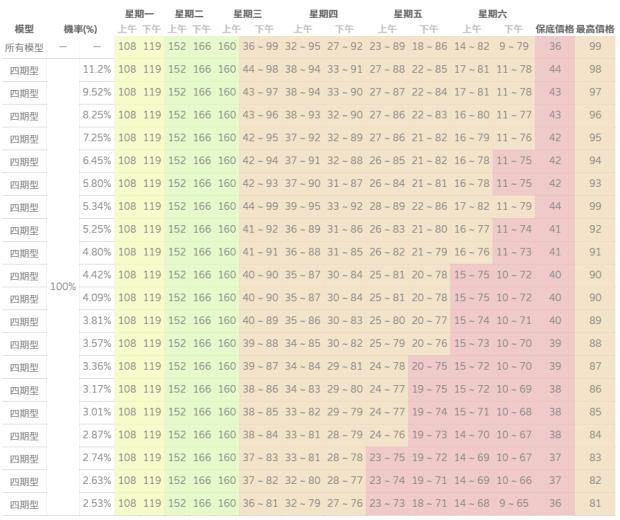 [動物森友會] 賣大頭菜也能發大財,就用這個大頭菜價預測系統吧! image-4