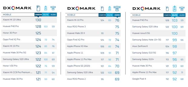 DxOMark手機主鏡頭/自拍/音質上榜排名統計(2020年9月),你喜歡的有在榜上嗎? Image-384