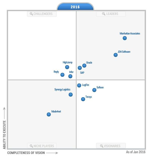 """Gartner Names Softeon a """"Visionary"""" Once Again in 2016 ..."""