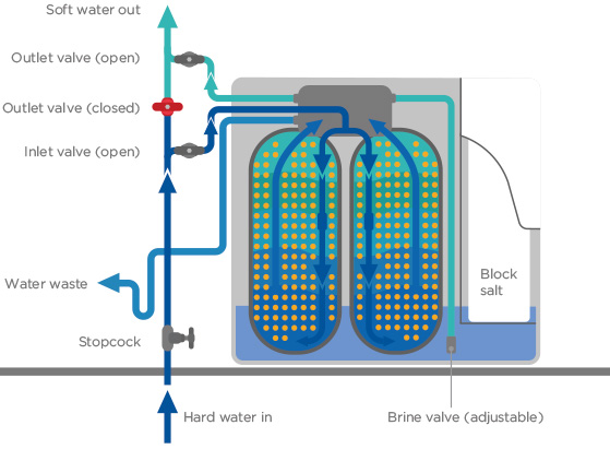 How Does A Twintec Water Softener Work Ask Softflow