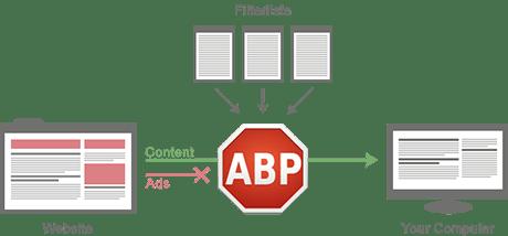 adblock plus firefox download how adblocker works