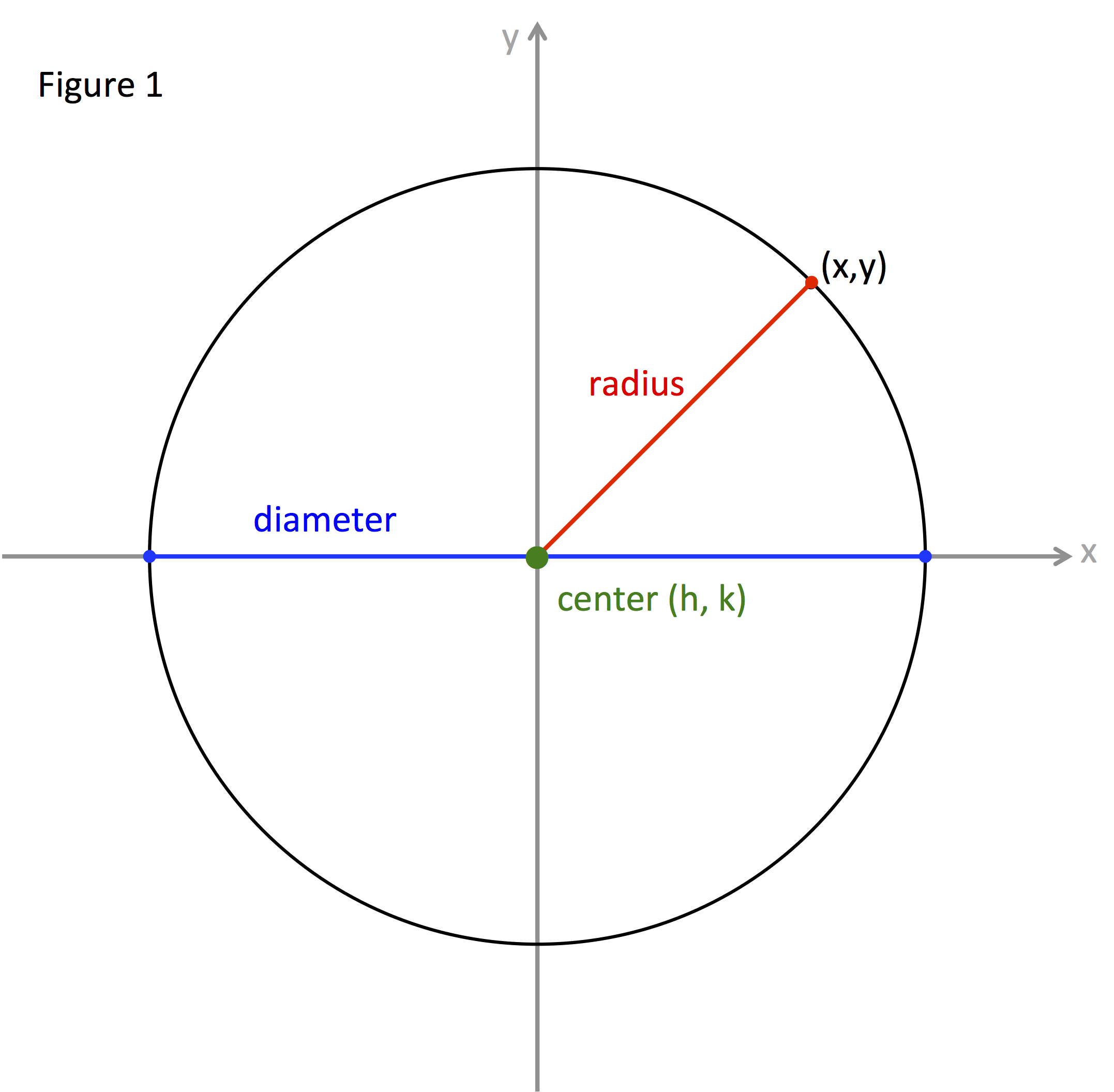 Circle Center Radius Equation