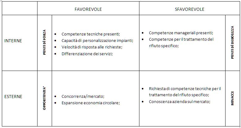 Analisi SWOT SINTESI FINALE CASO AZIENDALE