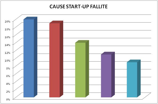 soft skills e cause fallimento delle start-up evolute