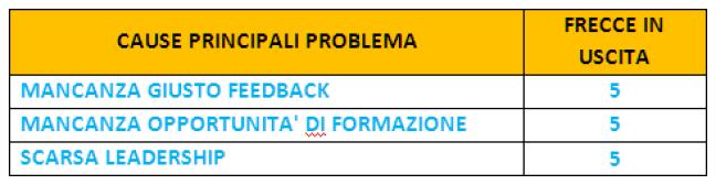 PROBLEM SOLVING - CAUSE PRINCIPALI PROBLEMA