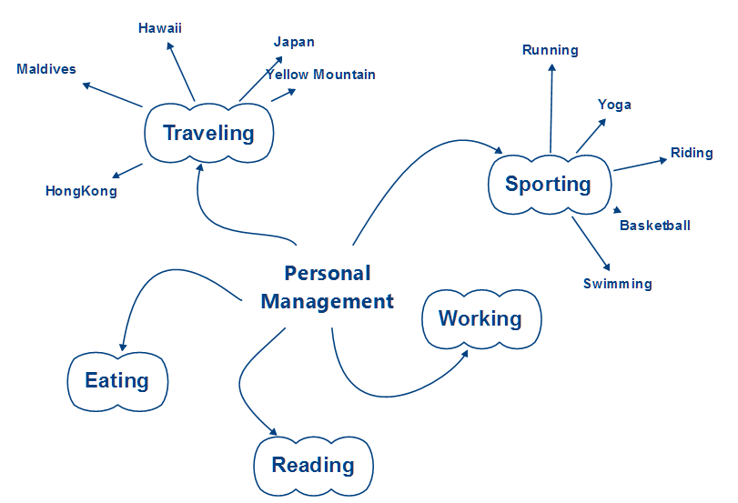 Mappa mentale per la gestione personale