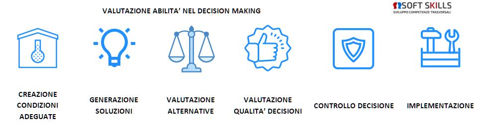 decision making - le aree di competenza