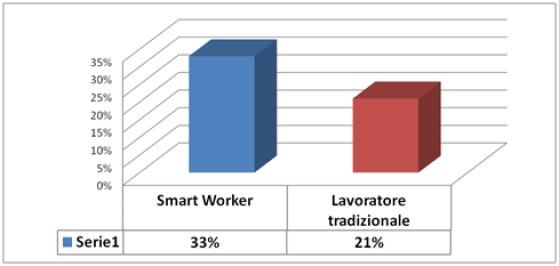 Smart Working: lavoratori coinvolti