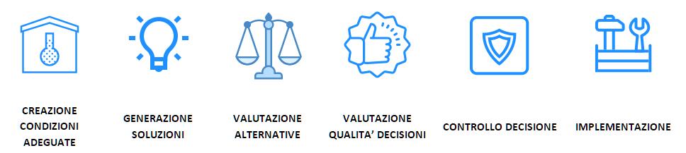 Decision making- Valutare le sei fasi del processo decisionale
