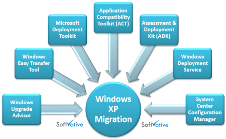 Softvative XP Migration Toolsets
