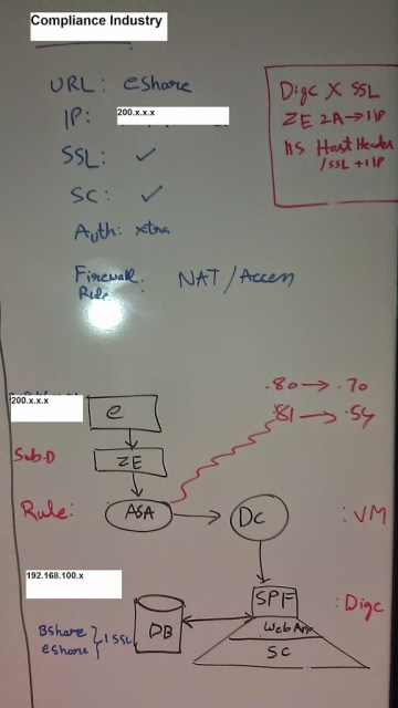Sharepoint Hosting for External Collaboration - Architecture Planning on white board