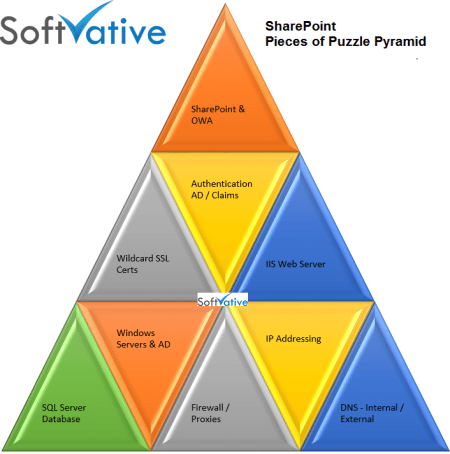 Softvative Plan - SharePoint Pieces of Puzzle Pyramid