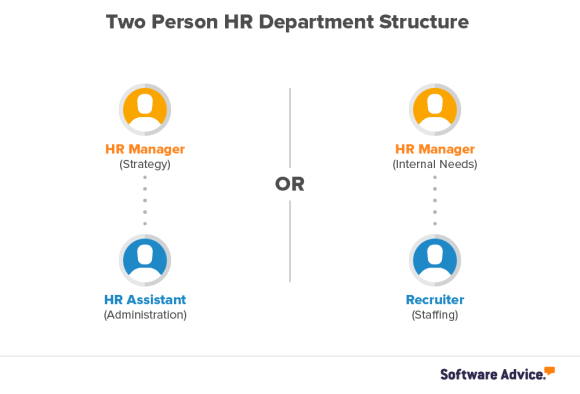 two person hr department recommended structure