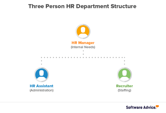 Timeline for hiring HR employees