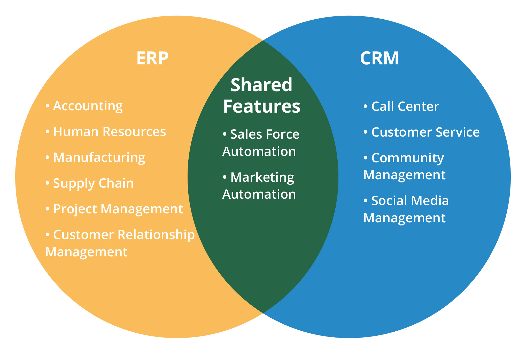 Erp Vs Crm How To Decide Which Software You Need
