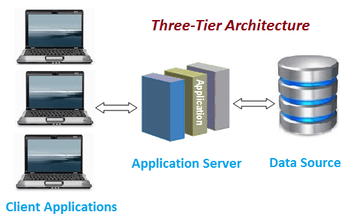 Three tier architecture software testing class for Architecture 1 tiers