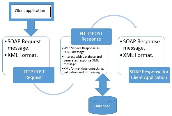 Web Service Request and Response model