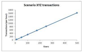 transaction vs users