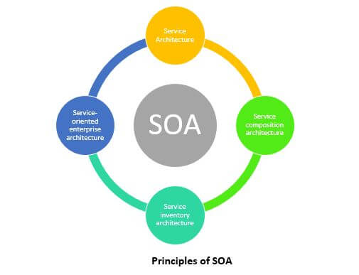 principles of SOA