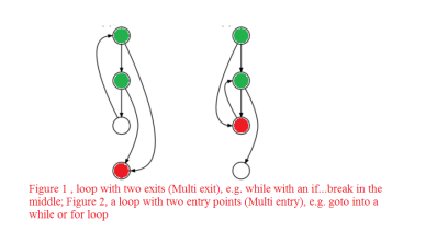 Control Flow Graph Example