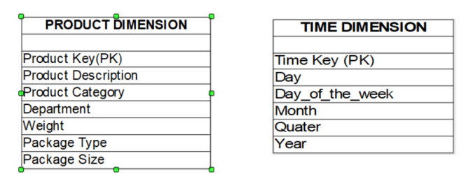 Dimension table examples