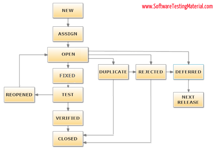 Bug Life Cycle1?resize=705%2C480&ssl=1 what is bug life cycle or defect life cycle in software testing