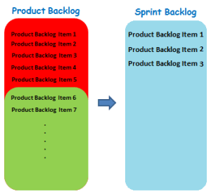 Product Backlog Sprint Backlog