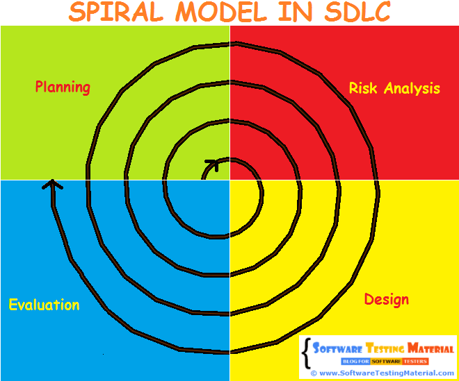 Spiral Model In SDLC