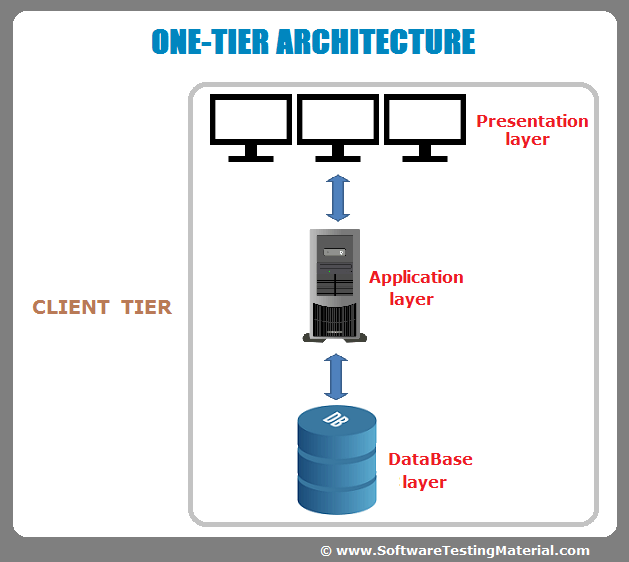 Software Architecture: One-Tier, Two-Tier, Three Tier, N Tier