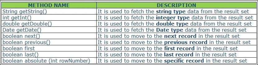 Database Testing Methods Selenium