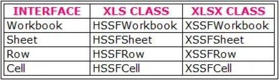 Java Interface List To Read & Write Xls & Xlsx Files