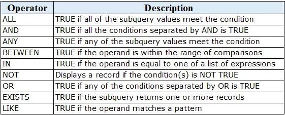 SQL Logical Operators