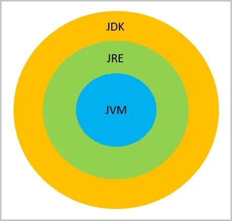 JDK JRE JVM