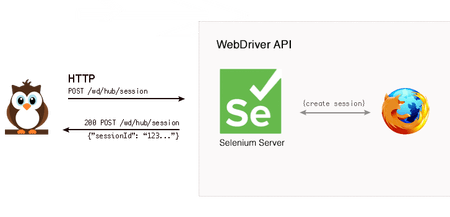 Browser Automation with Nightwatch and Selenium