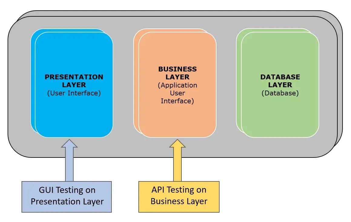API Testing | Learn API Testing | API Testing Tutorial