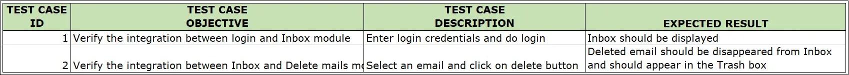 Sample Integration Test Cases