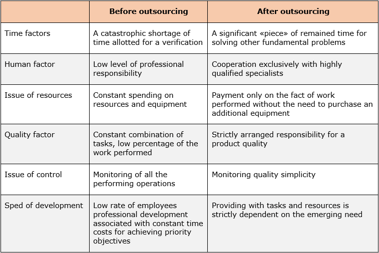 Outsourcing Testing Relevance Before Outsourcing And After Outsourcing