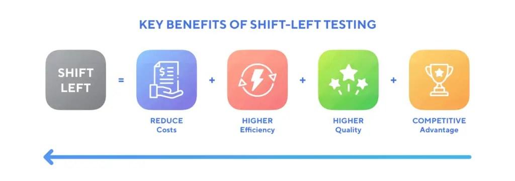 key benefits of shift-left testing