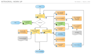 How to Design Clinical Templates  Softworks Group